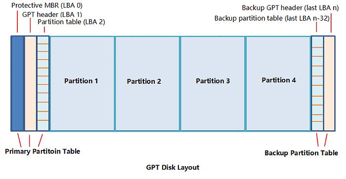 الفرق بين تقنية GPT و MBR ببساطة وايهما افضل لك 2