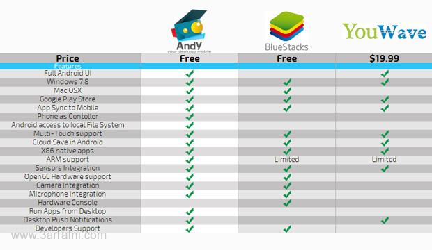 مقارنه بين برامج تشغيل الاندرويد علي الكمبيوتر