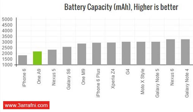 مراجعة و تقييم هاتف HTC One A9 أول هاتف أيفون بنظام الأندرويد مع السعر (5)