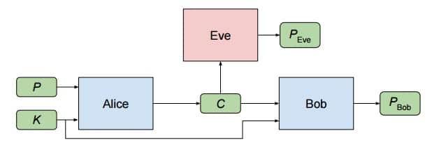 alice-bob-eve-diagram