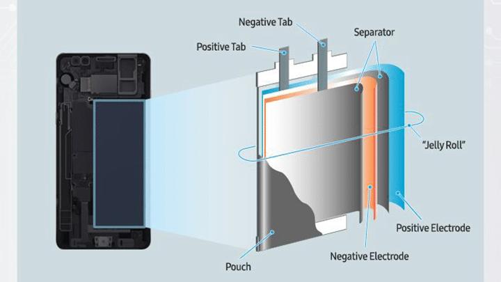 التصريح الرسمي من Samsung حول انفجار بطاريات هواتف GALAXY Note 7 2