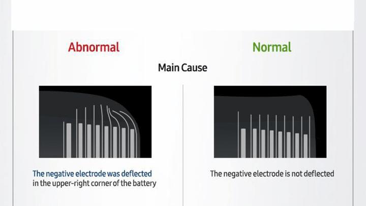 التصريح الرسمي من Samsung حول انفجار بطاريات هواتف GALAXY Note 7 3