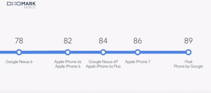 5 أسباب تدفعك لشراء جوجل بكسل XL على آيفون 7 بلس 3