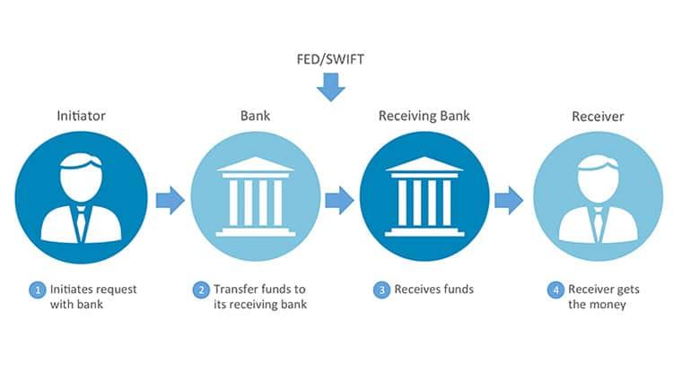 التحويل-البنكي-wire-transfer-دولار