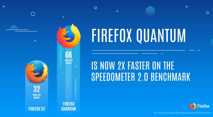 تعرف على أهم المميزات الجديدة في التحديث الجديد لمتصفح فايرفوكس Quantum Firefox 2