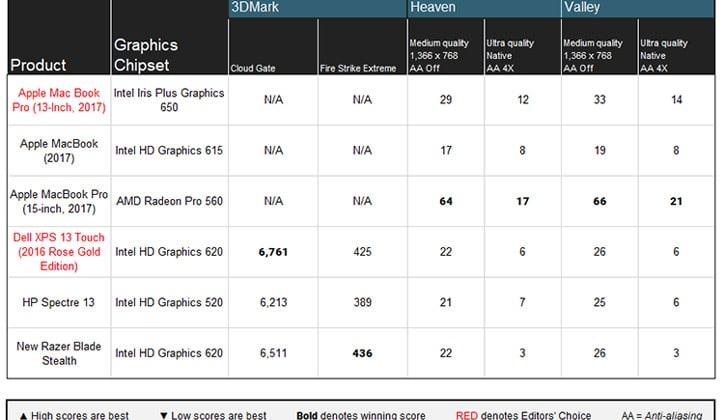 مراجعة أحدث أجهزة اللاب توب الجديدة من آبل MacBook Pro 2017 6