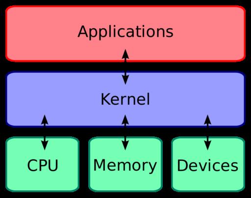 ما معنى Root و ROM و ما معنى باقي مصطلحات Android ؟؟ 5