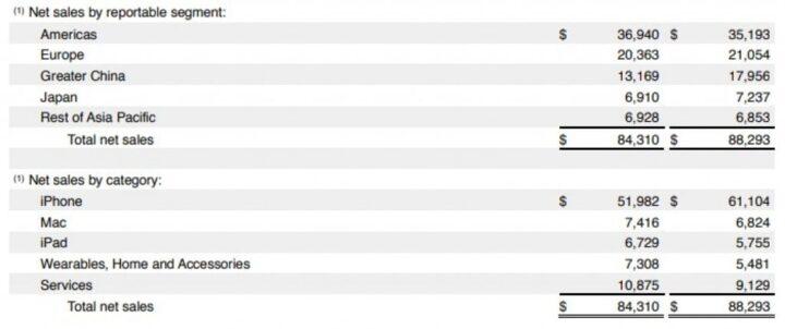 مبيعات Apple تنخفض وهواتف بسعر مخفض للأسواق الفقيرة 2