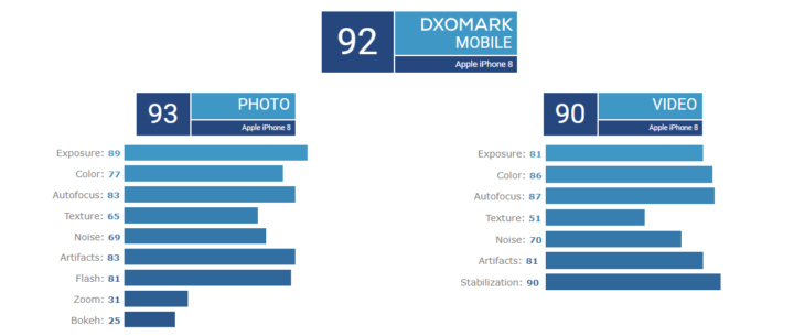 كاميرا Pocophone مقاربة لأداء iPhone 8 3
