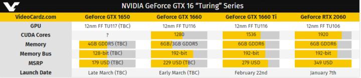 تأكيد صدور بطاقة GeForce GTX 1650 الشهر القادم 2
