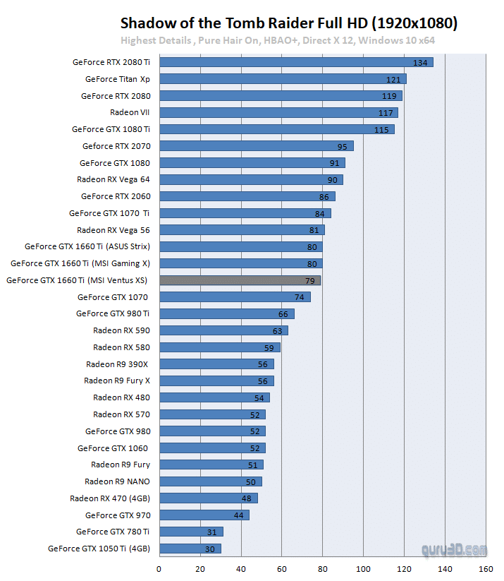 مواصفات بطاقة GTX 1660Ti مع سعرها وأداءها مع مختلف الألعاب 4