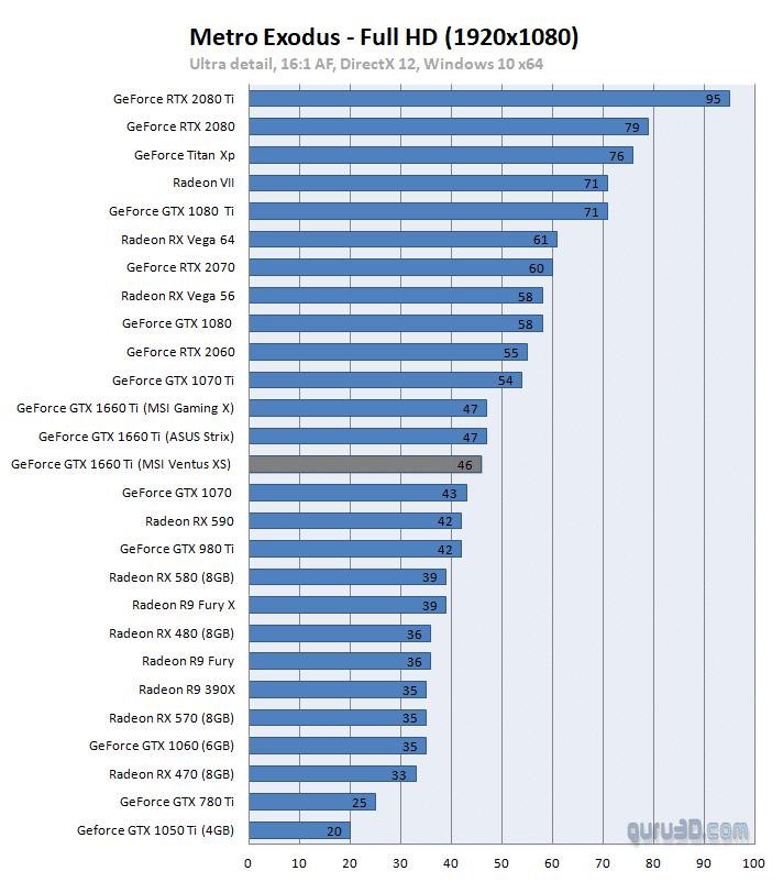 مواصفات بطاقة GTX 1660Ti مع سعرها وأداءها مع مختلف الألعاب 5