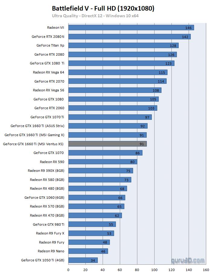 مواصفات بطاقة GTX 1660Ti مع سعرها وأداءها مع مختلف الألعاب 3