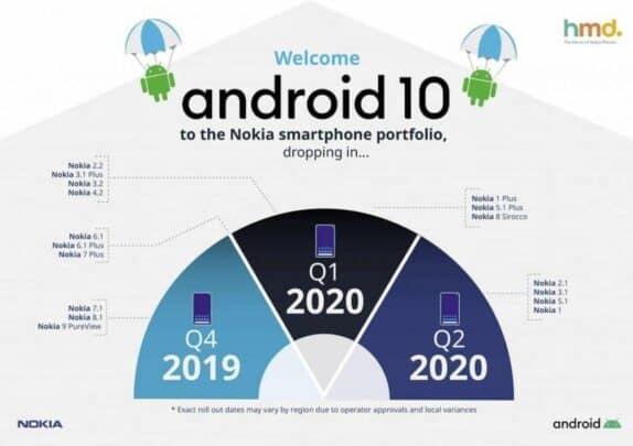 اجهزة Nokia التي ستحصل على Android Q (10)