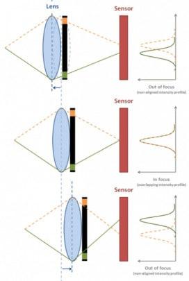 الفرق بين تقنيات التركيز في الكاميرات camera focus المختلفة 3