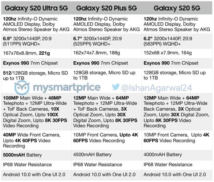 تسريب مواصفات Galaxy S20 الكاملة قبل الإعلان عنه 2