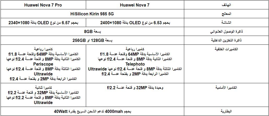 الإعلان عن هواتف Huawei Nova 7 هواوي نوفا 7 1