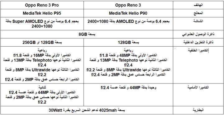 الإعلان عن هواتف Oppo Reno 3 في مصر 2