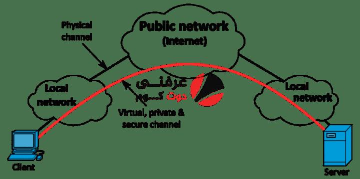طرق الحماية من جرائم الإنترنت وحماية حساباتك على مواقع التواصل 2020 23