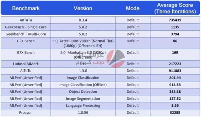 اجهزة snapdragon 888 ستدعم 3 تحديثات اندرويد بالتعاون مع جوجل 2