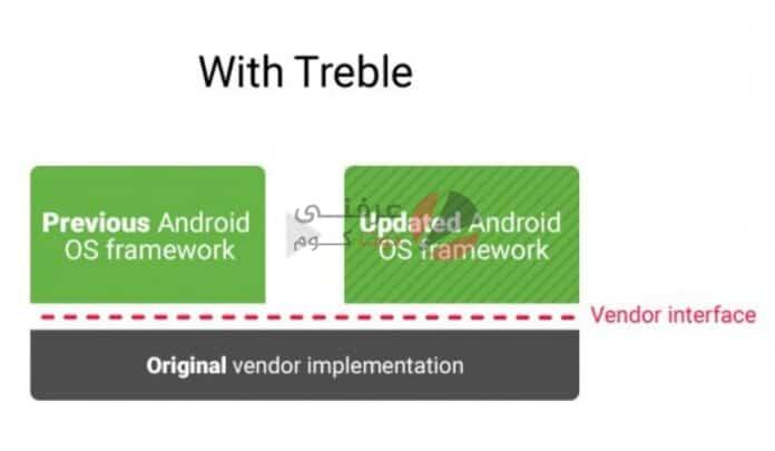 اجهزة snapdragon 888 ستدعم 3 تحديثات اندرويد بالتعاون مع جوجل 1