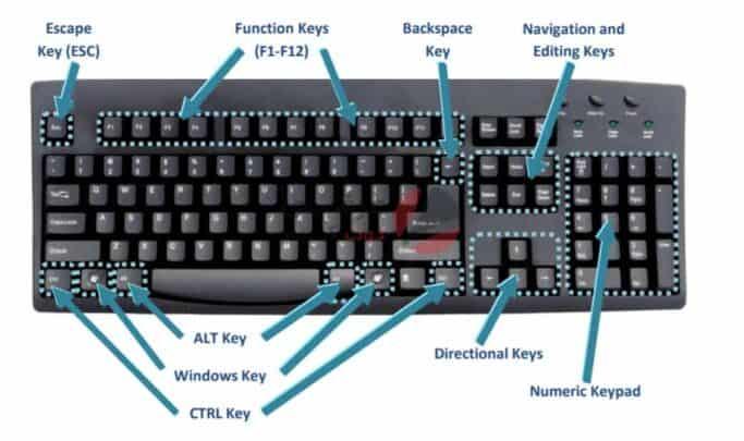 جميع اختصارات لوحة المفاتيح في ويندوز 1