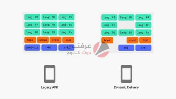 ما هو ملف AAB لنظام Android وكيف يختلف عن APK؟ 2